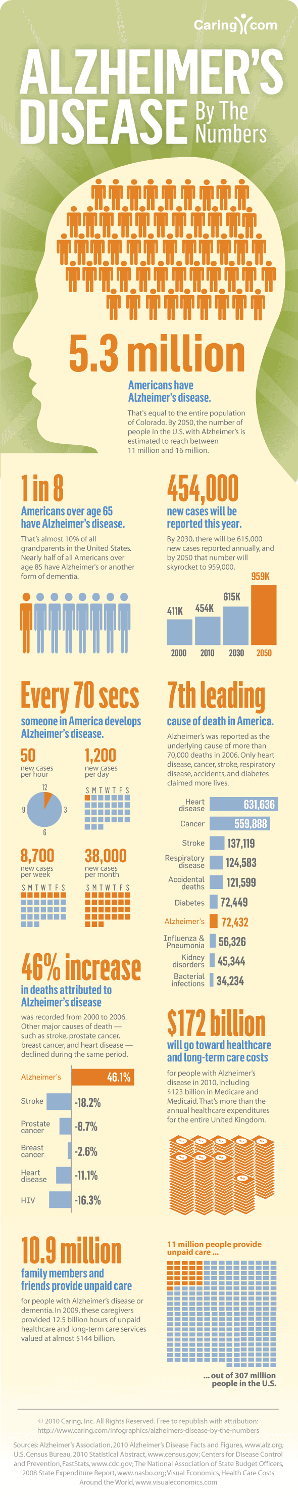Alzheimer's Disease By The Numbers Infographic by Caring.com