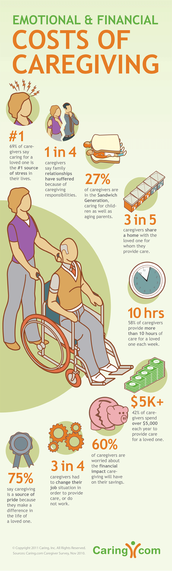 Emotional and Financial Cost of Caregiving Infographic by Caring.com